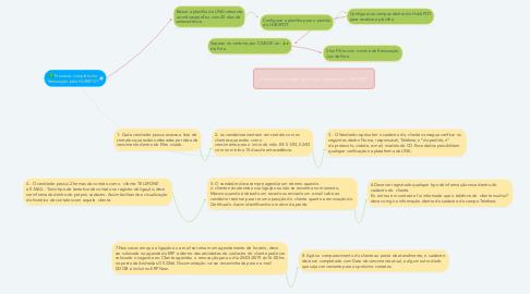 Mind Map: Processo completo de Renovação pelo HUBSPOT