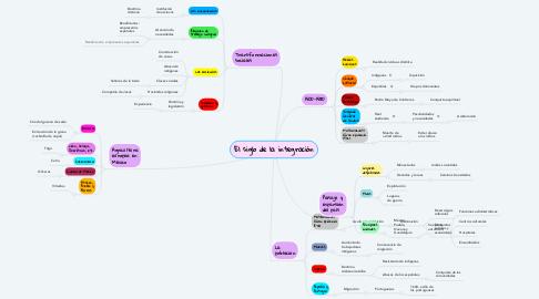 Mind Map: El siglo de la integración