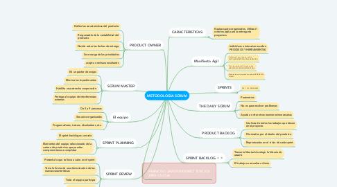 Mind Map: METODOLOGÍA SCRUM