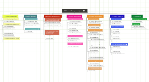 Mind Map: 1.0 Contract Management System