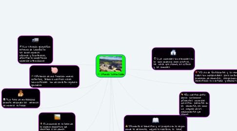 Mind Map: 1.Minería Sustentable