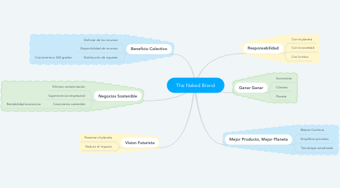 Mind Map: The Naked Brand