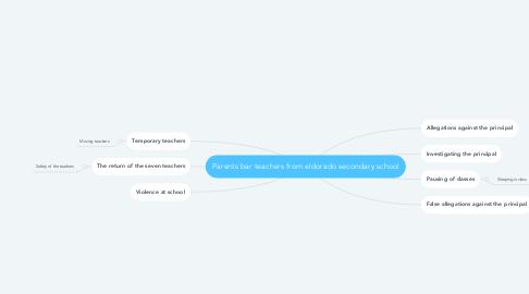 Mind Map: Parents bar teachers from eldorado secondary school