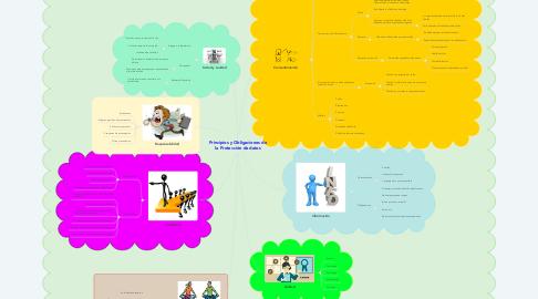 Mind Map: Principios y Obligaciones de la Protección de datos