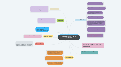 Mind Map: COMUNIDAD Y SOCIEDAD  UNIDAD 1