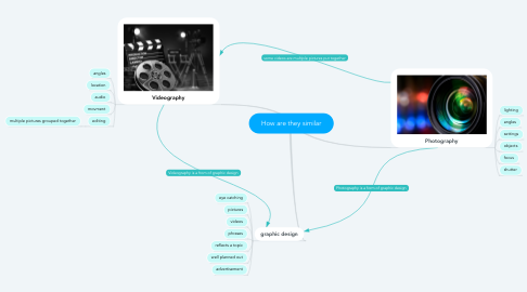 Mind Map: How are they similar