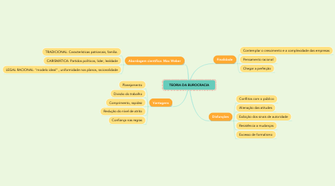 Mind Map: TEORIA DA BUROCRACIA