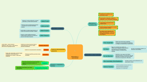 Mind Map: Matemáticas y neurociencias