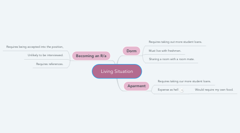 Mind Map: Living Situation