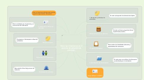 Mind Map: Pasos que intervienen en el proceso de selección de personal.