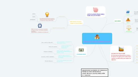 Mind Map: FINANZAS PARA EMPRESARIOS