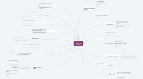 Mind Map: ARTIGOS E PUBLICAÇÕES CIENTÍFICAS