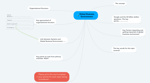 Mind Map: Global Business Environment