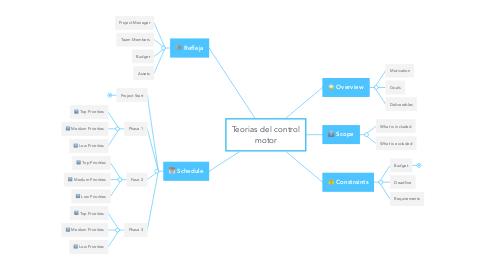 Mind Map: Teorias del control motor