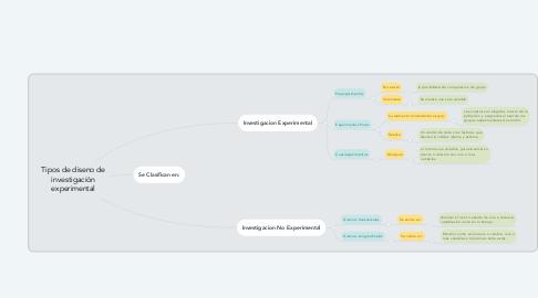 Mind Map: Tipos de diseno de investigación experimental