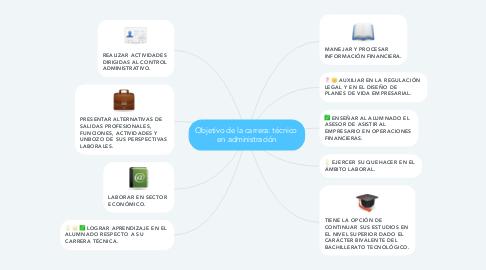 Mind Map: Objetivo de la carrera: técnico  en administración