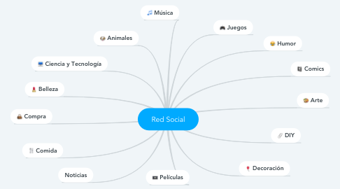 Mind Map: Red Social