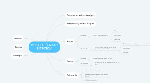 Mind Map: CUENTAS CONTABLES DE BALANCE