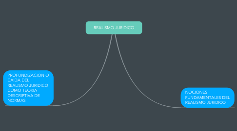 Mind Map: REALISMO JURIDICO