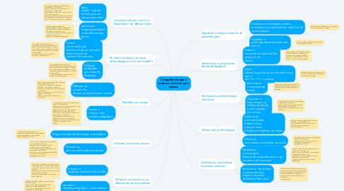 Mind Map: Competências que o professor deve ter para ensinar