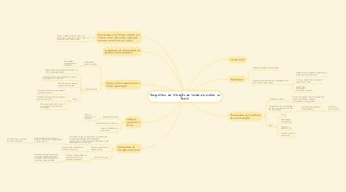 Mind Map: Diagnostico da situação da saúde da mulher no Brasil.