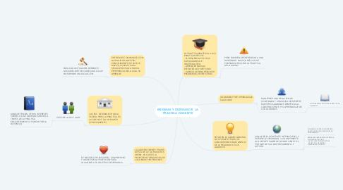 Mind Map: ENIGMAS Y DILEMAS DE  LA PRACTICA DOCENTE
