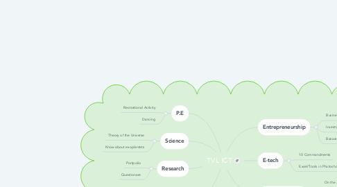 Mind Map: TVL ICT