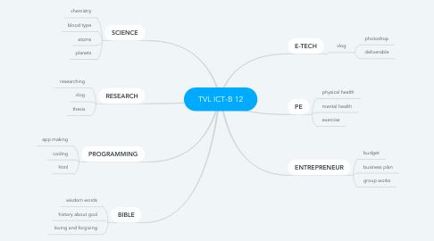 Mind Map: TVL ICT-B 12