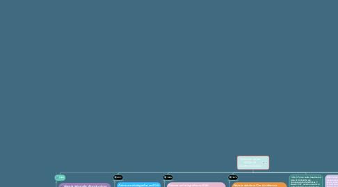Mind Map: Evolucion de las REDES DE COMPUTADORAS