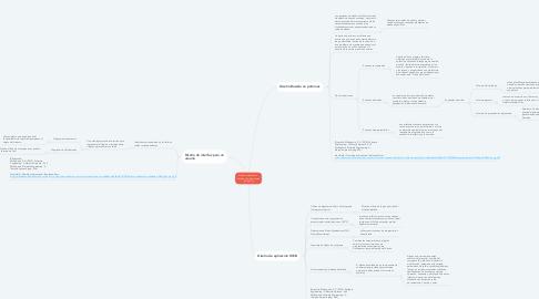 Mind Map: Diseño orientado a  objetos y componentes (unidad 2)