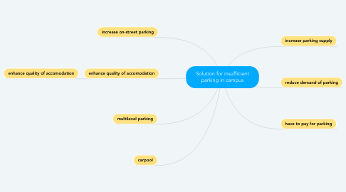 Mind Map: Solution for insufficient parking in campus