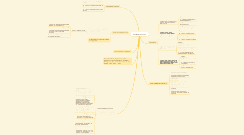 Mind Map: Teoría de conjuntos
