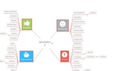 Mind Map: Generation Z