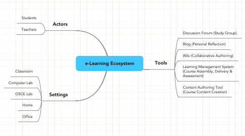 Mind Map: e-Learning Ecosystem