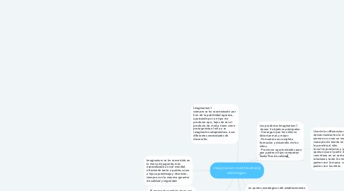 Mind Map: imaginarium merchandising estrategias.