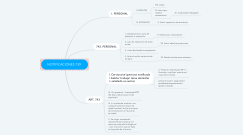 Mind Map: NOTIFICACIONES 739.