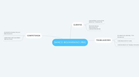 Mind Map: BANCO BOLIVARIANO (RSE)