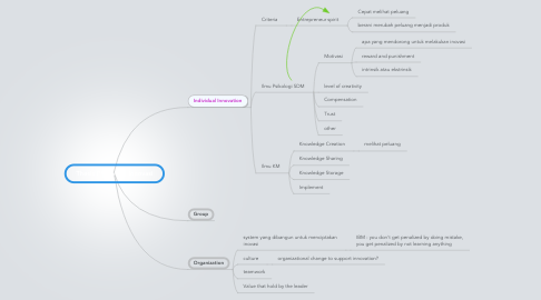 Mind Map: Thesis Proposal - Innovasi