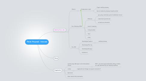 Mind Map: Thesis Proposal - Innovasi