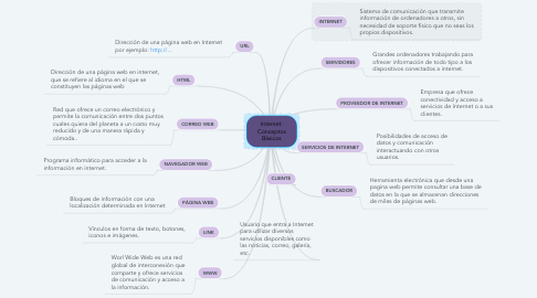Mind Map: Internet: Conceptos Básicos