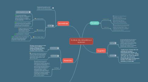 Mind Map: TEORIAS DEL DESARROLLO HUMANO