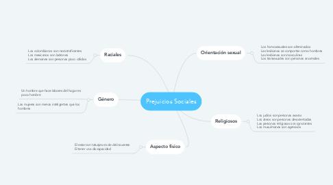 Mind Map: Prejuicios Sociales