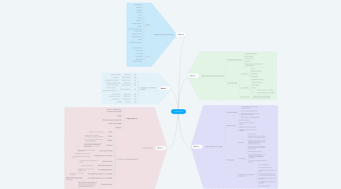 Mind Map: Volksverhalen
