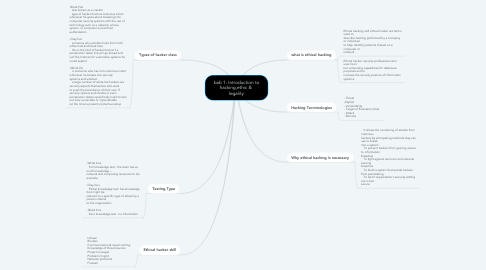 Mind Map: bab 1: Introduction to hacking,ethic &  legality
