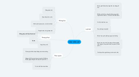Mind Map: SINH VIÊN UEF