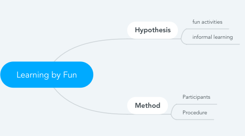 Mind Map: Learning by Fun