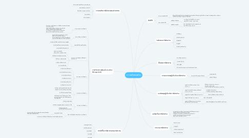 Mind Map: ความเป็นพลเมือง