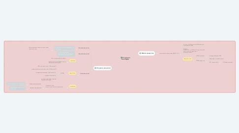 Mind Map: Структура биосферы