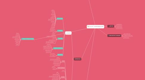 Mind Map: SALUD Y ENFERMEDADES