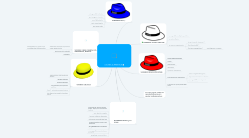 Mind Map: LOS SEIS SOMBREROS